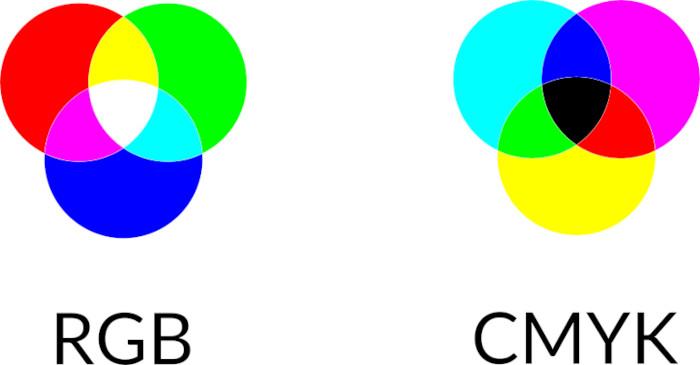 Modos de color RGB y CMYK